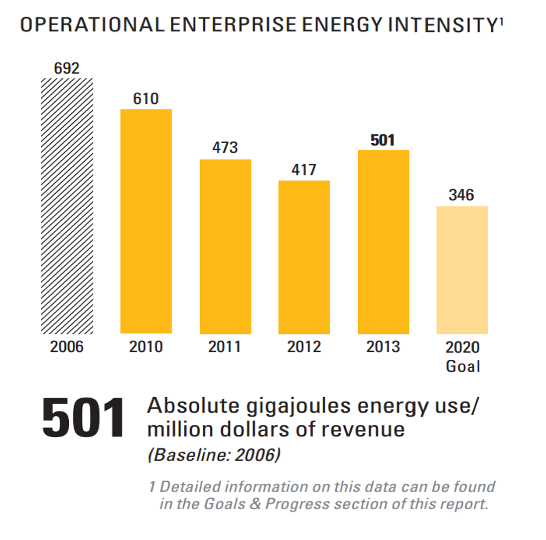Operational Enterprise Energy Intensity bar graph. See Text version below for details
