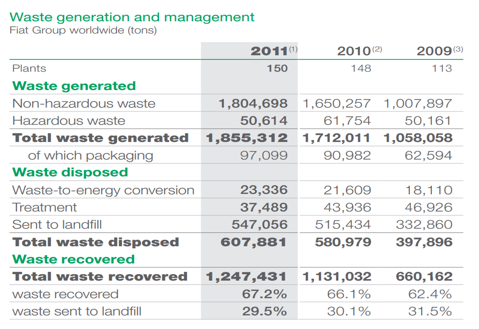 Waste Generation and Management (Fiat Group Worldwide (tons). See Text Version below for more details.