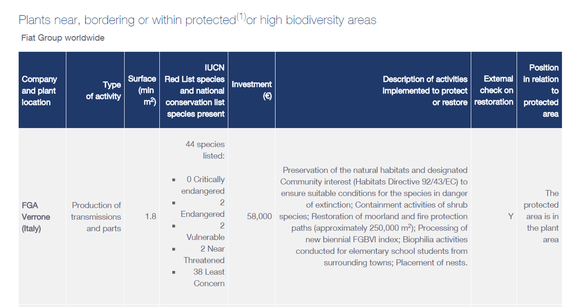Plants near, bordering or within protected or high biodiversity areas. See text version below for more details.