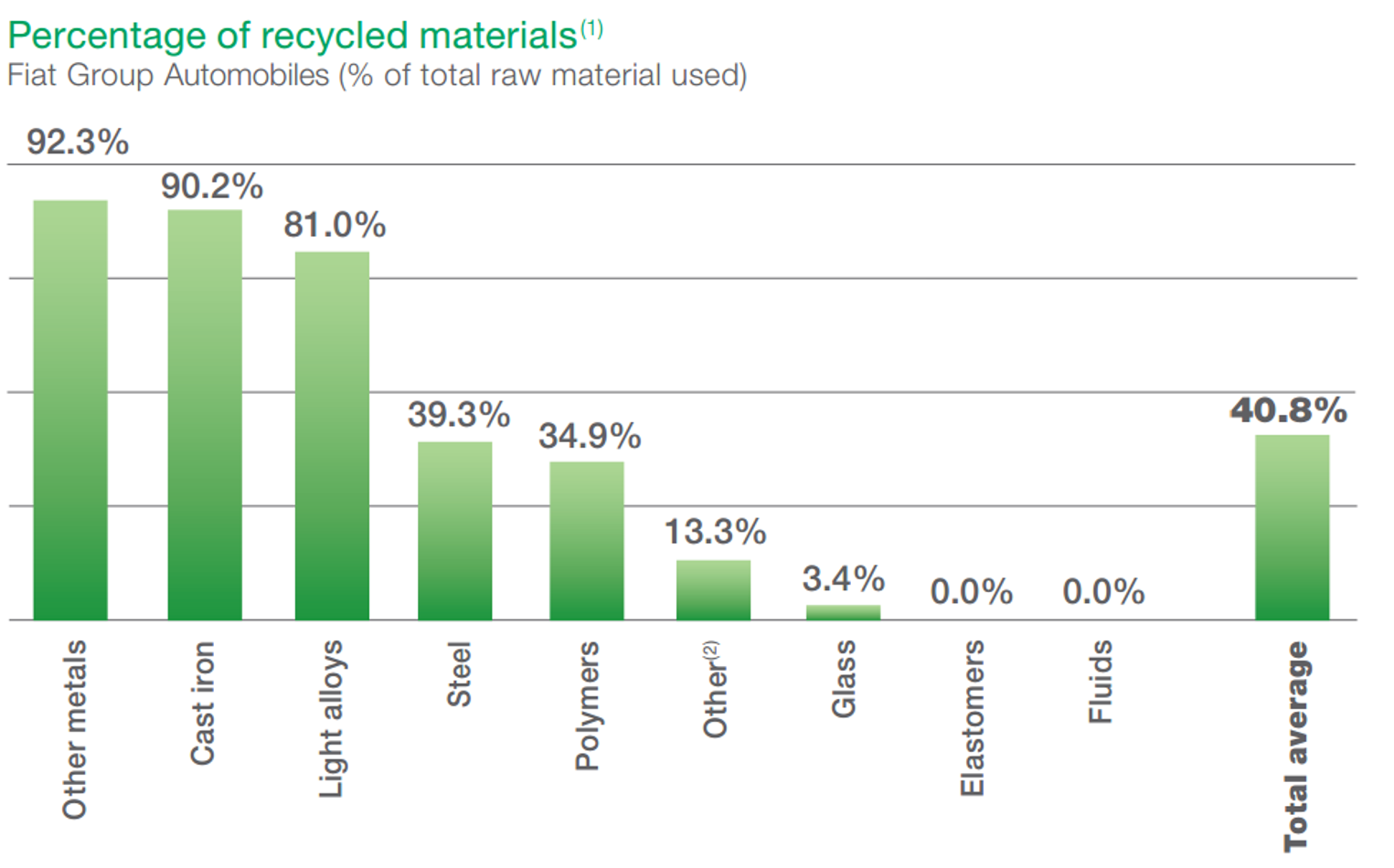 Percentage of Recycled Materials Graph. See text version below for more details.