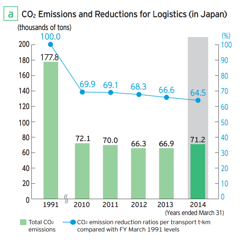 CO2 Emissions and Reducations for Logistics (in Japan), 1991 - 2014
