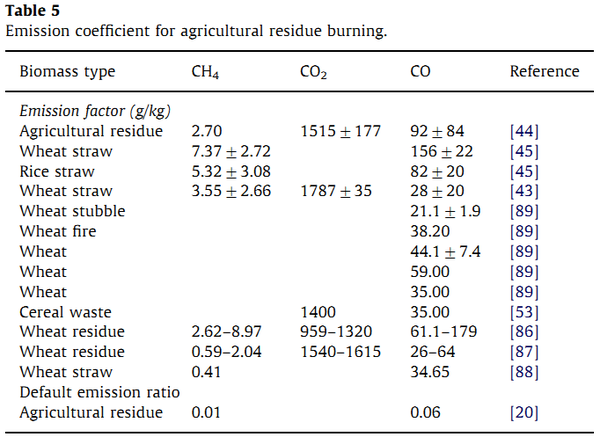Table showing that we are able to demonstrably measure the difference in carbon content of types of agricultural straw