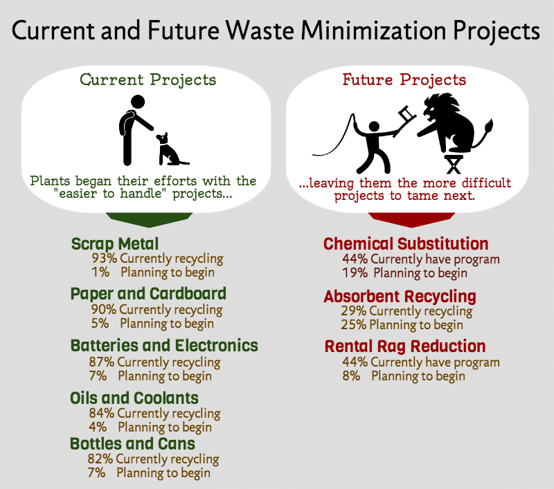 infographic shows current and future waste minimization projects planned by industrial plants