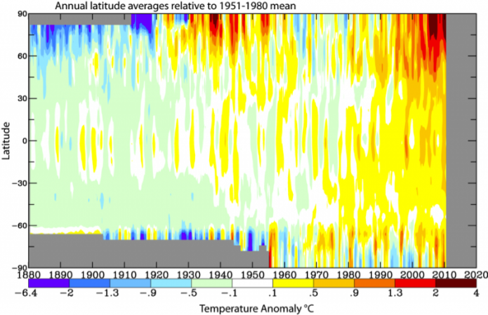 Graph of annual latitude averages relative to 1951-1980 mean