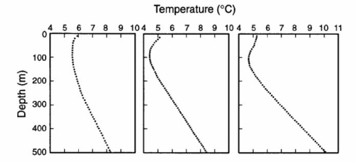 The temperature profiles (how temperature changes with depth) for 3 representative boreholes in eastern Canada