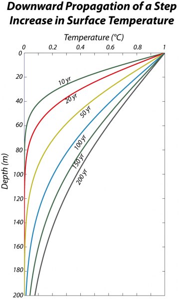 Graph of downward propagation of a step increase in surface temperature