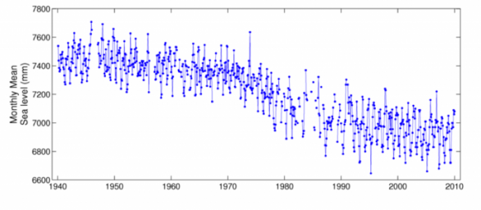 Graph of tide gauge record comes from Churchill, Ontario (Canada), 1940-2010 showing a gradual decrease