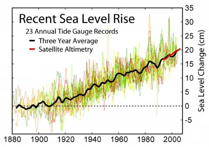 Graph of recent sea level rise, 1880-2000, graph shows an increase in sea level change
