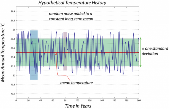 Graph showing 200 years of hypothetical temperature history, with random noise added to a constant long-term mean.