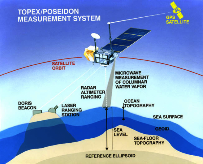 Schematic diagram of TOPEX/POSEIDON measurement system