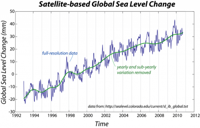 Graph of satellite-based global sea level change, 1992-2012