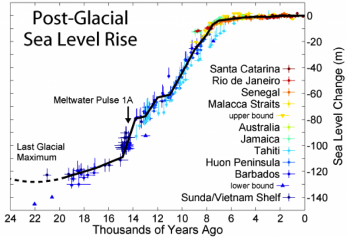 Graph of post-glacial sea level rise