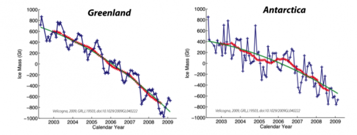 Graphs of time series of Greenland (left) and Antarctic (right) ice mass changes from GRACE satellite data, 2003-2009