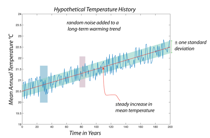 Graph showing 200 years of hypothetical temperature history, with random noise added to a long-term warming trend.