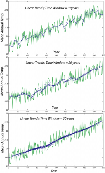 Three graphs of temperature history showing linear trends. First graph time window equals 10 years, second 20 years, third 50 years.