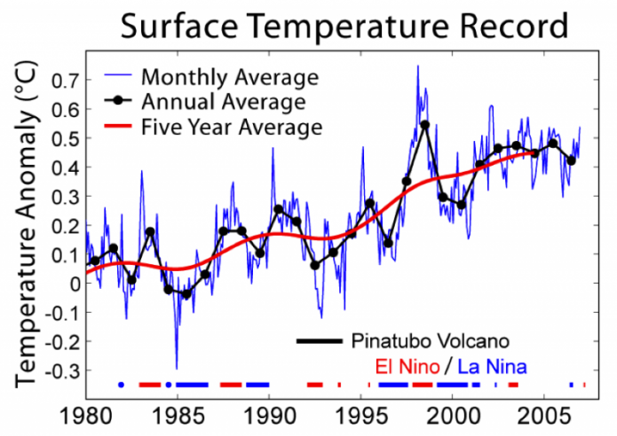 Graph of last 25 years of globally averaged instrumental surface temperature measurements, 1980-2005