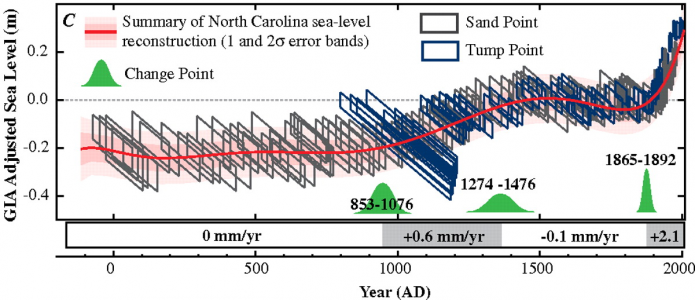 Graph showing sea level change in North Carolina