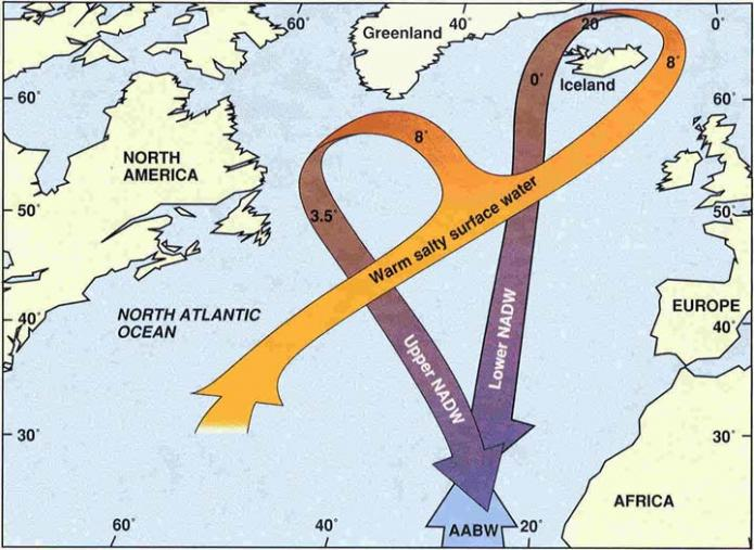 Map showing formation of North Atlantic Deep Water in the northern part of the North Atlantic