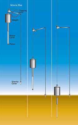 Different devices used to extract cores from shallow sediment including tipping arm, weight, piston and piston cover.