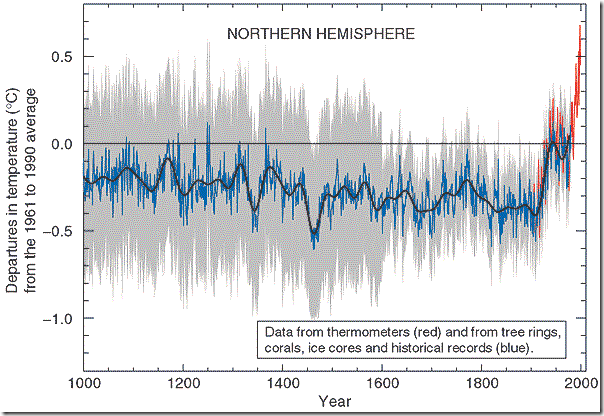 Data from thermometers and from tree rings, corals, ice cores, and historical records