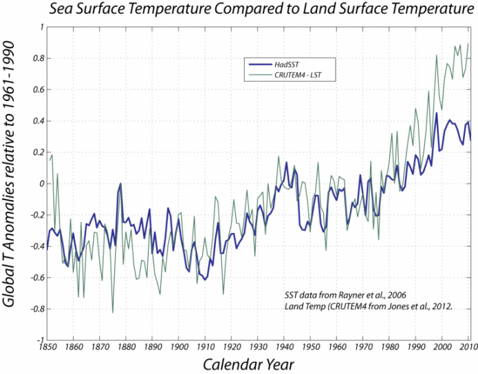Graph of sea surface temperature compared to land surface temperature