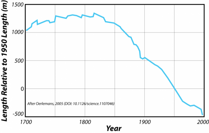 Graph combining the records of glacier length changes from around the world, 1700-2000
