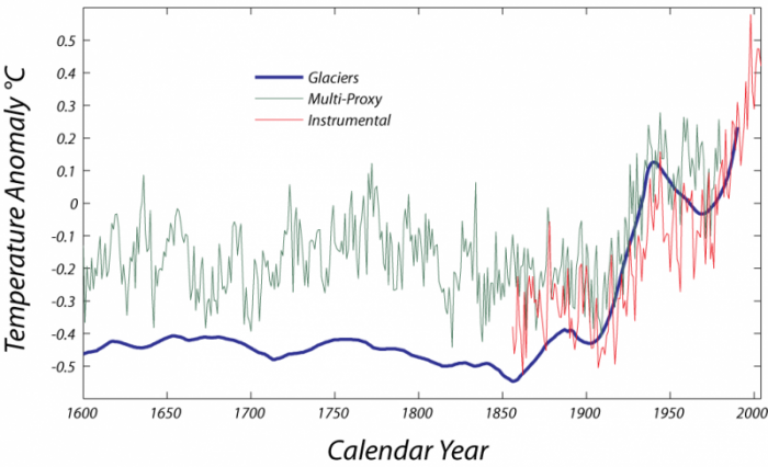 Graph of temperature anomaly (glaciers, multi-proxy and instrumental), 1600-2000