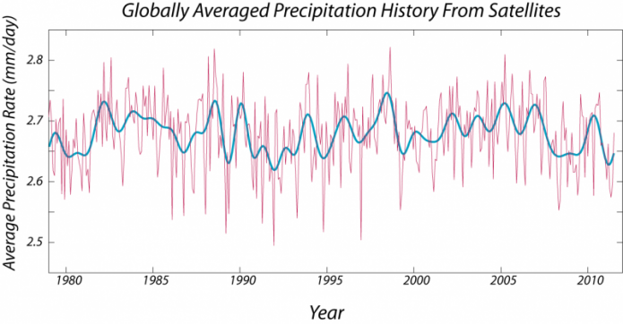 Graph of globally averaged precipitation history from satellites