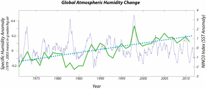 Graph of global atmospheric humidity change (1979-2003 mean)