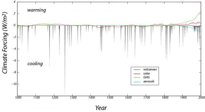 Graph of the reconstructed record of important climate forcings over the past 1000 years