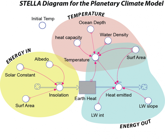 STELLA model of earth's climate system, see text below
