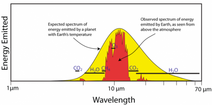 Graph showing that the spectrum of energy emitted from the earth is a direct measurement of the extent to which greenhouse gases absorb  a portion of the energy emited from earth's surface