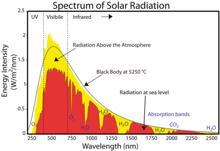 Graphic to show the spectrum of insolation, showing absorption bands for gases that absorb some of the solar radiation