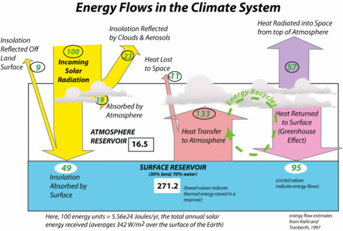 Graphic model of the global energy budget for Earth's climate system