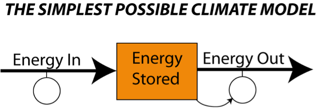 Diagram showing the very simple concept of an energy flow system, see text below