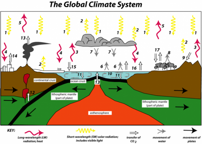 Drawing of the global climate system, showing the flows of energy and greenhouse gases that are key components of the system