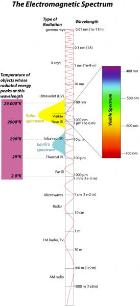 Graphic representation and explanation of the electromagnetic spectrum