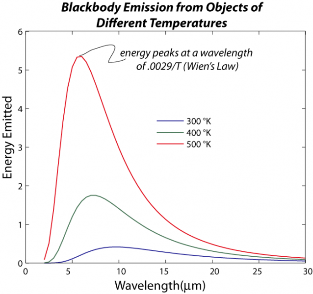 Graph showing the spectrum of blackbody energy emitted at different wavelengths, and also how this varies as a function of temperature, see caption