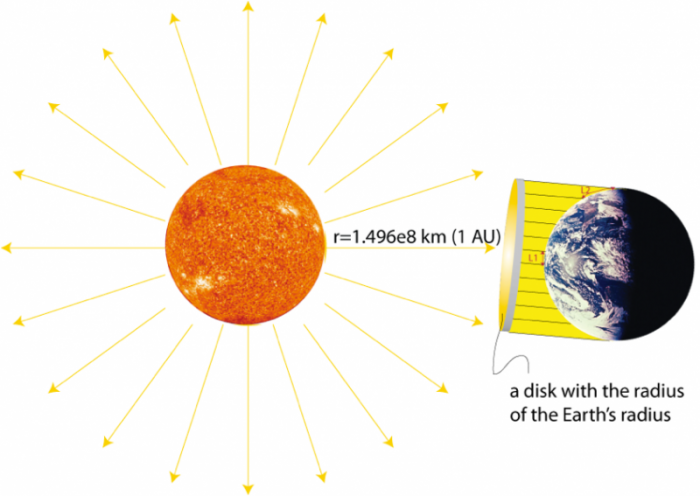 Graphic depiction of the sun's energy shining onto a disk with the radius of the Earth, see caption