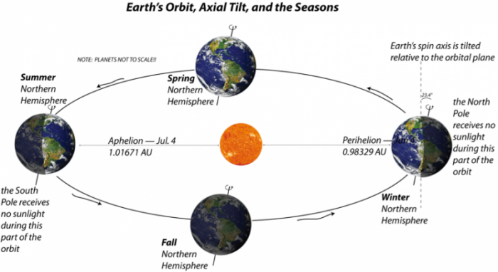 Graphic to illustrate Earth's Orbit, Axial Tilt, and the Seasons, see caption
