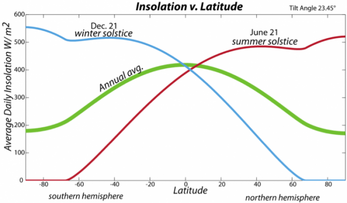 Graph showing the variation of insolation with latitude in summer, winter, and the annual average, see caption