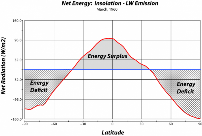 Graph to show zonal or latitude-averaged net radiation, showing zones of energy surplus near the tropics and energy deficits near the poles
