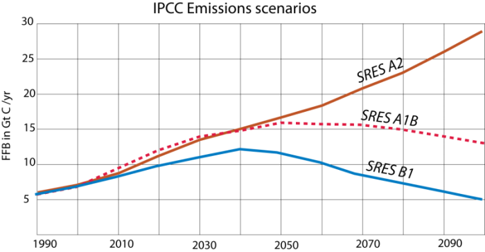 Graph to show three emissions scenarios