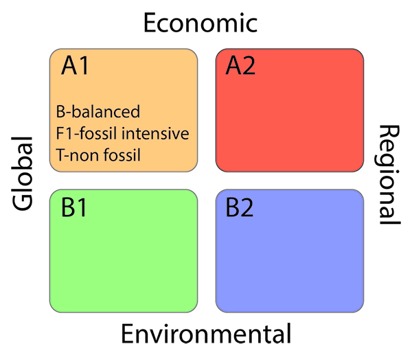 Schematic showing the basis of the different emission scenarios