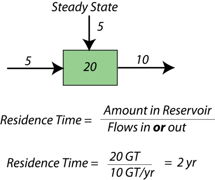 Simple diagram to illustrate the concept of residence time