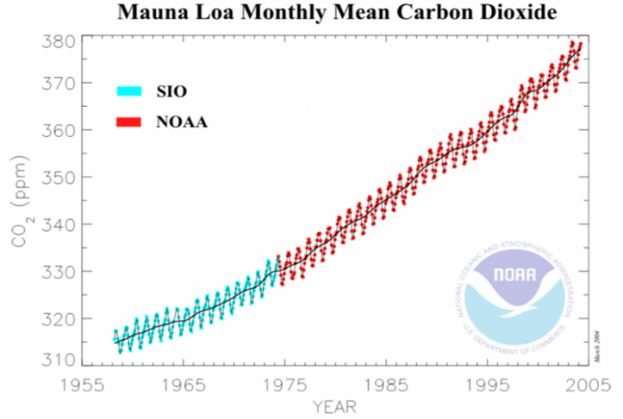 Mauna Loa monthly mean carbon dioxide 1955-2005 showing a steep upward trend