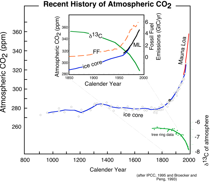 Graph of recent history of atmospheric CO2, derived from Mauna Loa observations back to 1958 and ice core data back to 900, see text below