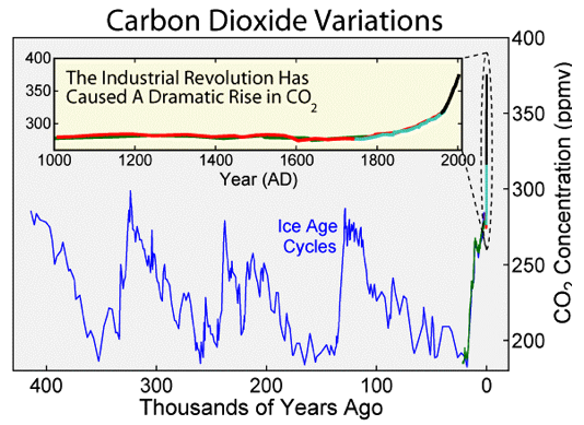 Graph of carbon dioxide variations over the last 400,000 years