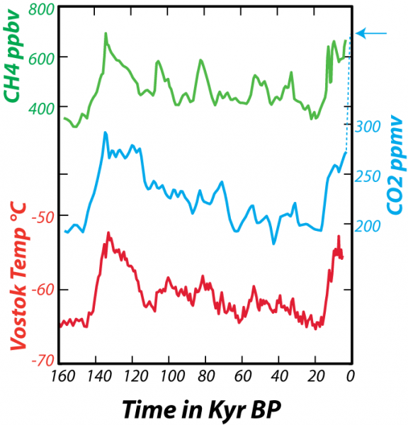 Graph of data from Vostok ice core for past 160 kyr showing relationship between variations in CO2 and CH4