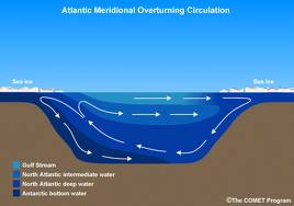 Schematic diagram of cross section of Atlantic Ocean from north (right) to south (left) showing major deep water masses